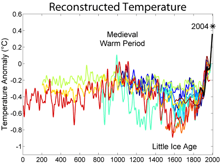 Last 2000 years temperature record